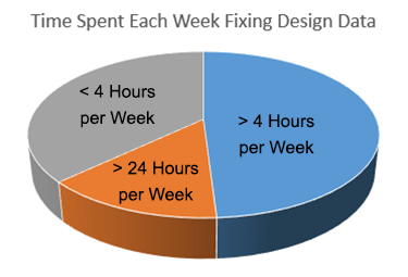 repair-hours-per-week-piechart