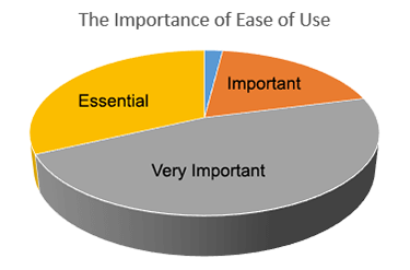 ease-of-use-pie-chart-gartner