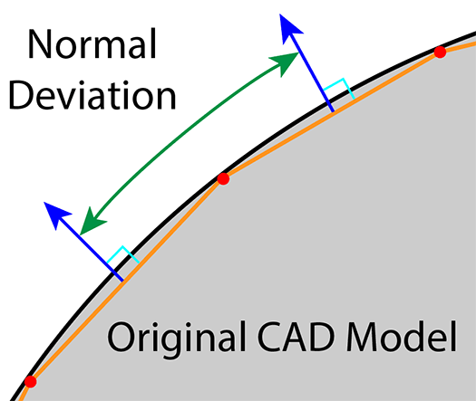 normal deviation