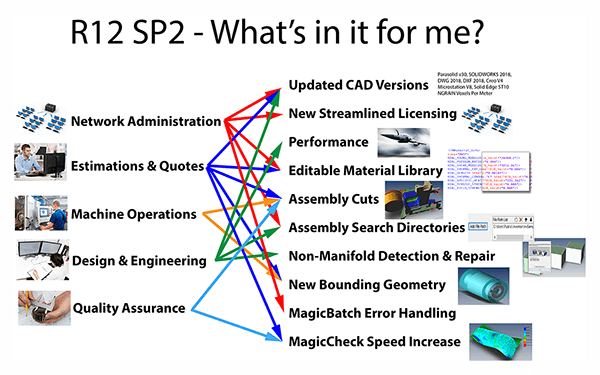 R12 SP2 What's In it for Me?