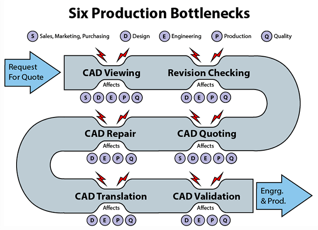Do you have these production bottlenecks