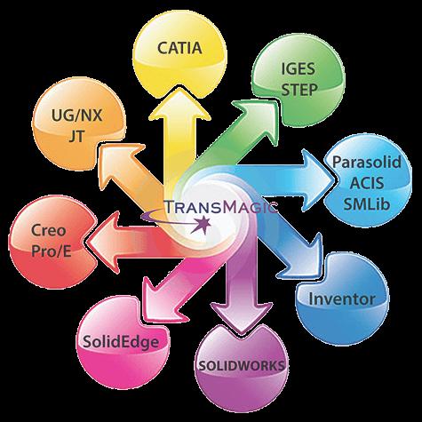 transmagic cad formats