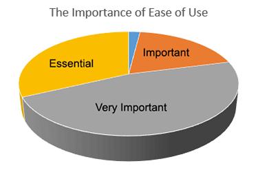 ease-of-use-pie-chart-gartner