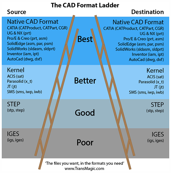 the cad format ladder