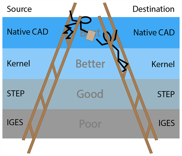 The CAD Format Ladder Part 2