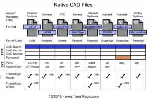 Native CAD File Formats