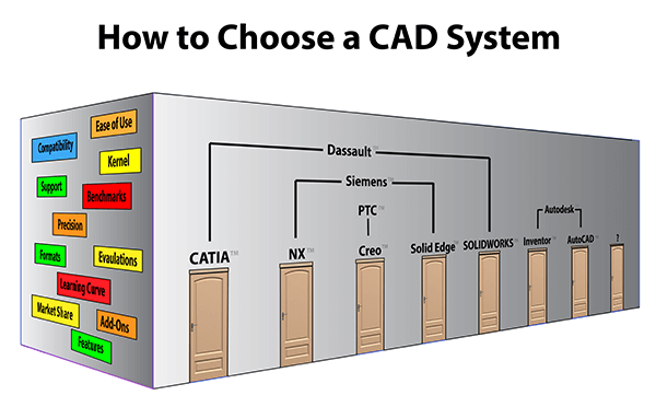 How to choose a cad system transmagic Cad system