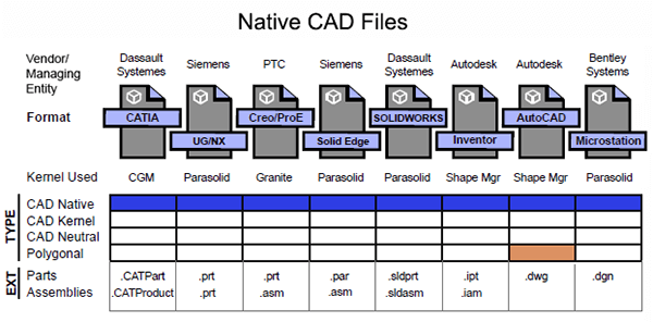 Native CAD Formats