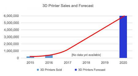 6 million printers could be sold in 2020.