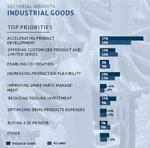 Top Priorities of Industrial 3D Printing