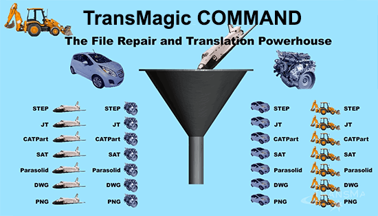 transmagic command automation