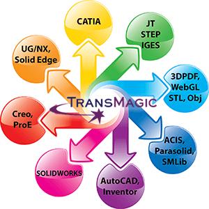 transmagic-formats