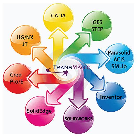 cad file converter formats