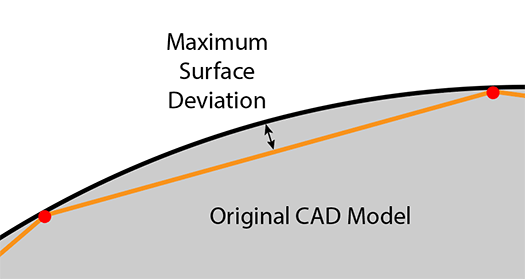 maximum surface deviation