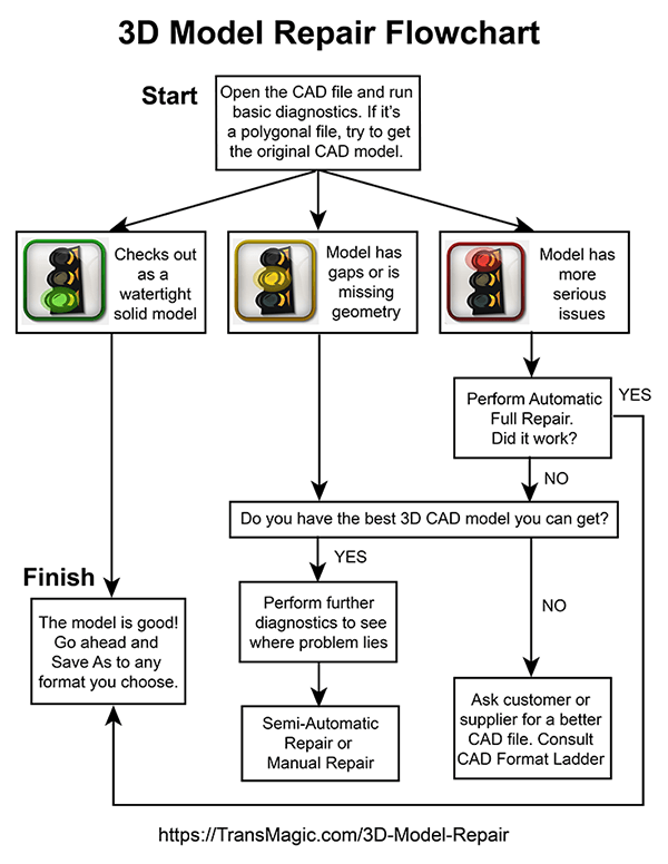 3d model repair flowchart