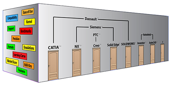 how-to-choose-a-cad-system