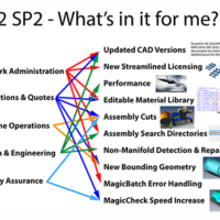 What's New in R12 SP2