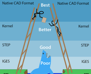 Choosing the Best CAD File Format