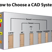 How to Choose a CAD System