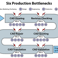 Do You Have These Production Bottlenecks?