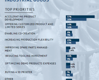3D Printing Priorities